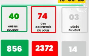 COVID-19 : la Guinée a désormais 2372 cas confirmés dont 856 guéris et 14 décès
